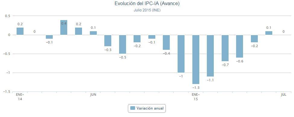 Los precios bajan en julio por el abaratamiento de la gasolina