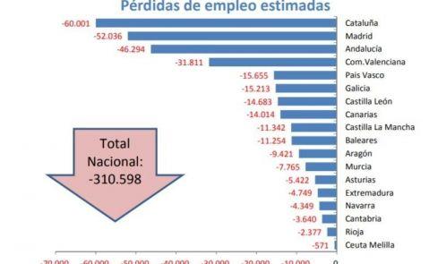 Previsiones de pérdida de empleo de Ceprede. E.P.