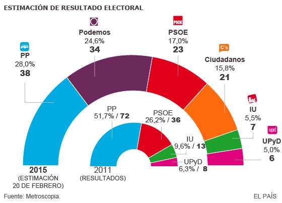 PP y PSOE se recuperan en intención de voto pero no podrían gobernar en solitario