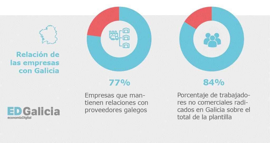 Atlas Gallego de la Empresa Comprometida: ocho de cada 10 apuestan por proveedores locales