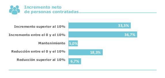 Atlas de la Empresa Comprometida: Greenalia e Inveravante, al frente de la creación de empleo neto
