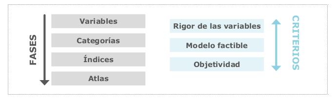 Así se hizo el Atlas Gallego de la Empresa Comprometida