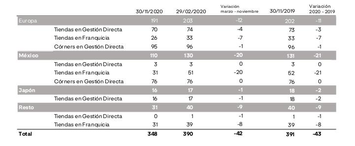 Adolfo Domínguez llega a la tercera ola con casi la mitad de su plantilla aún en ERTE