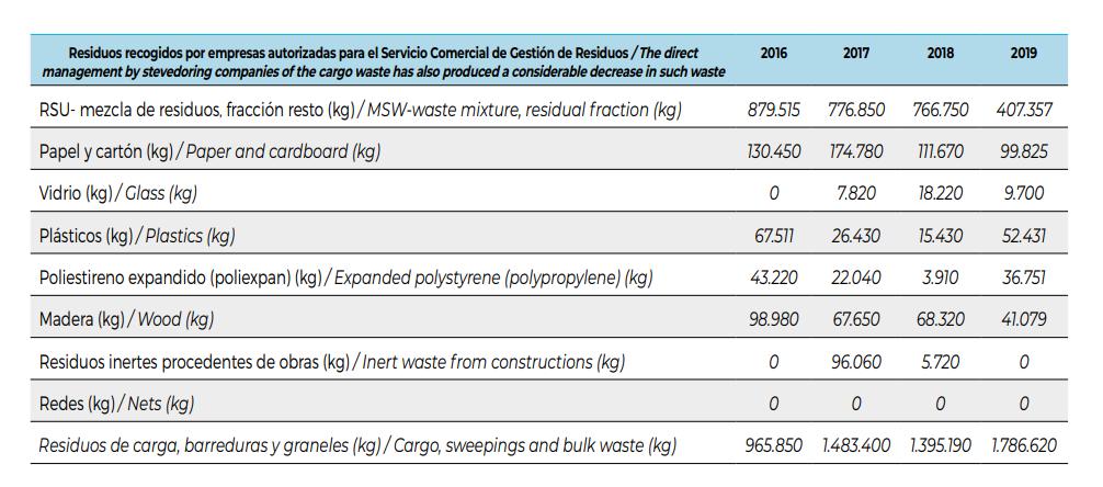 El Puerto de A Coruña se vuelca y duplica la recogida de residuos