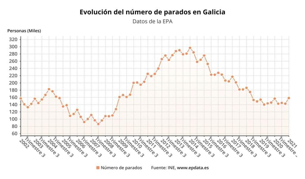 Galicia, líder en paro en el primer trimestre del año