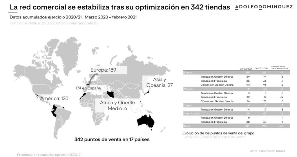 El Covid se come el 42% de las ventas de Adolfo Domínguez, que pierde 19 millones