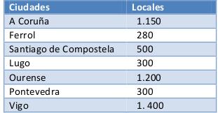 Caixabank, Santander y BBVA: el tijeretazo podría duplicar el número de concellos sin bancos