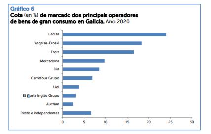 La expansión de Carrefour en Galicia: A Coruña concentra la mitad de las tiendas
