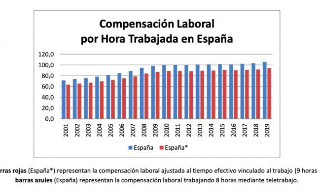 Compensación laboral por hora trabajada en España