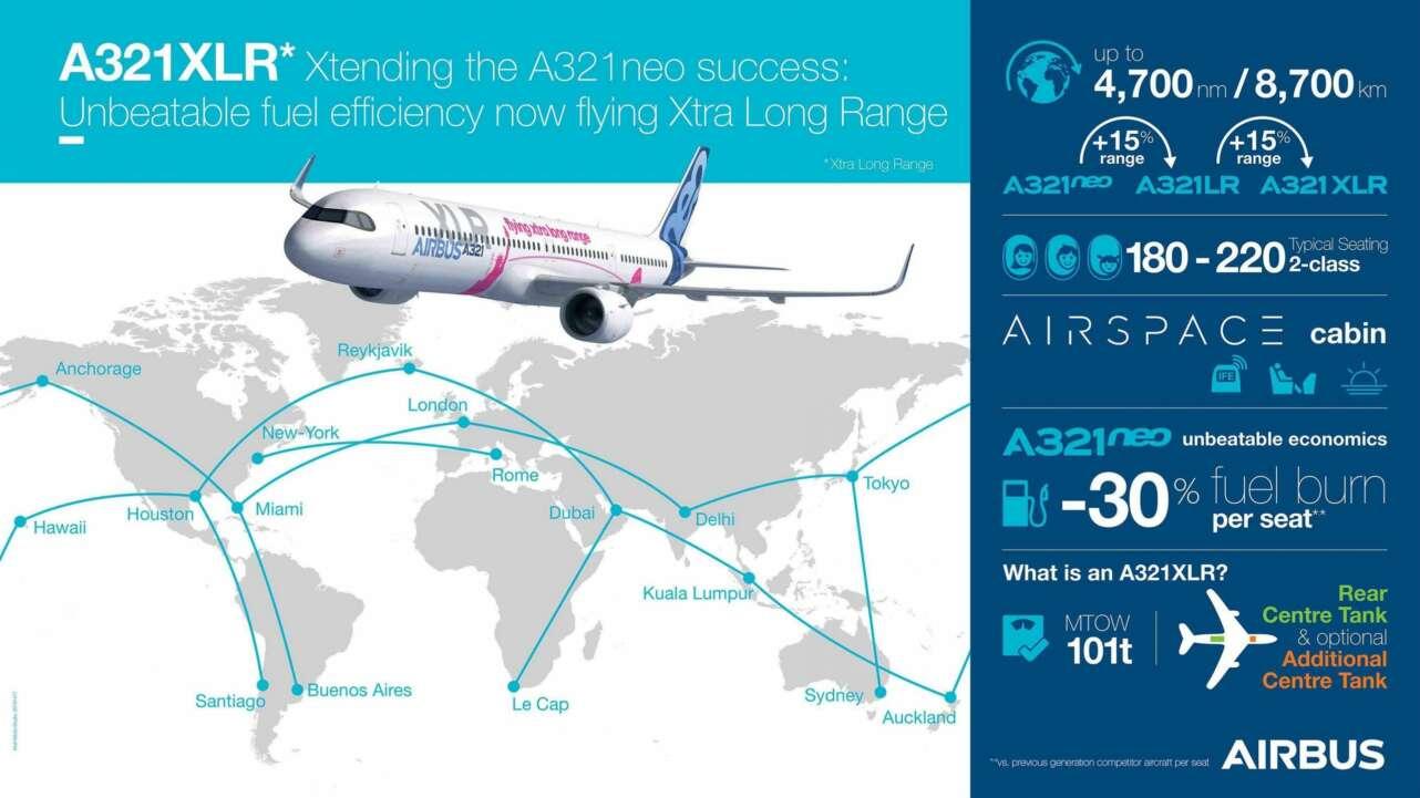 A321XLR infografia Airbus.