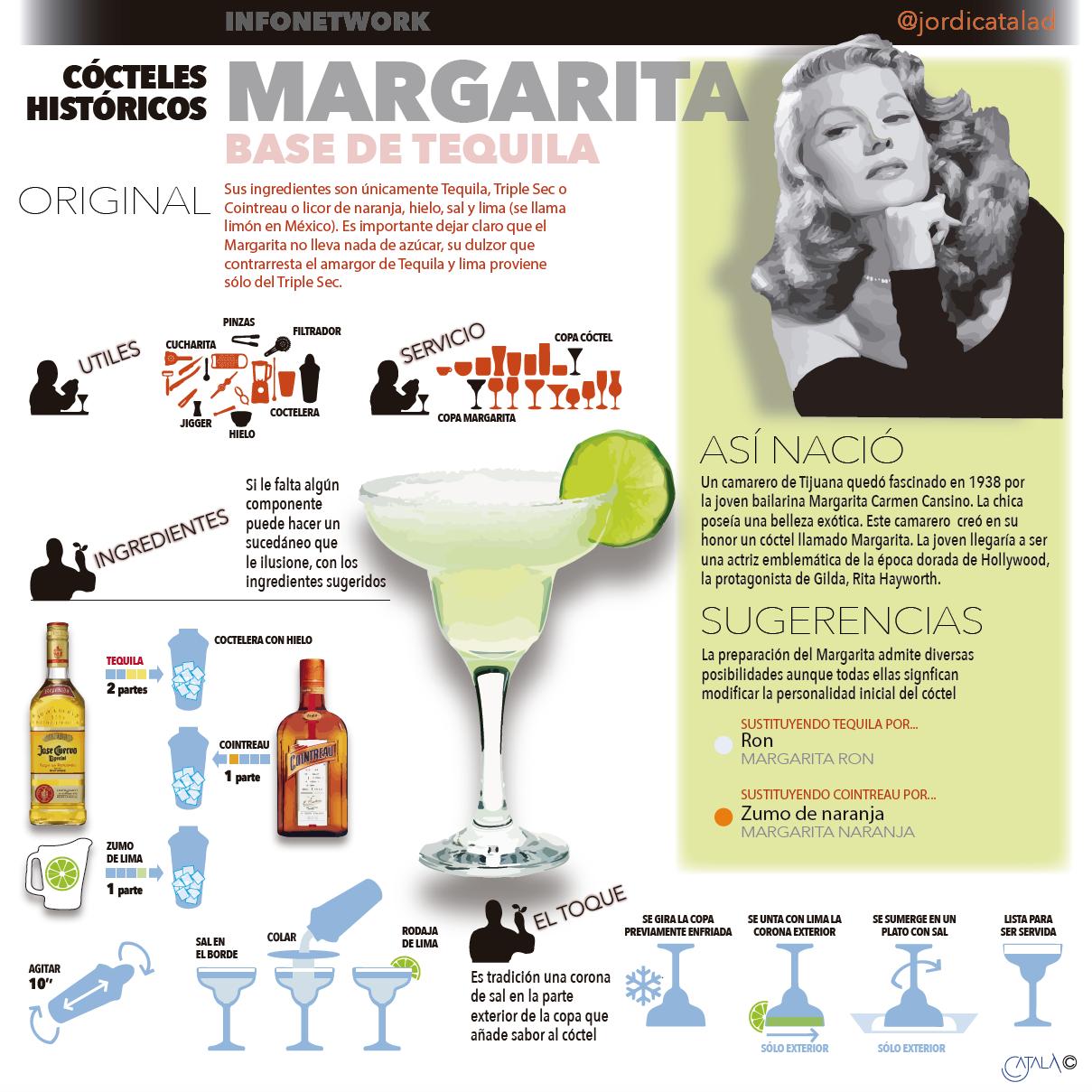 MARGARITA. InfografiÌa Jordi CatalaÌ€