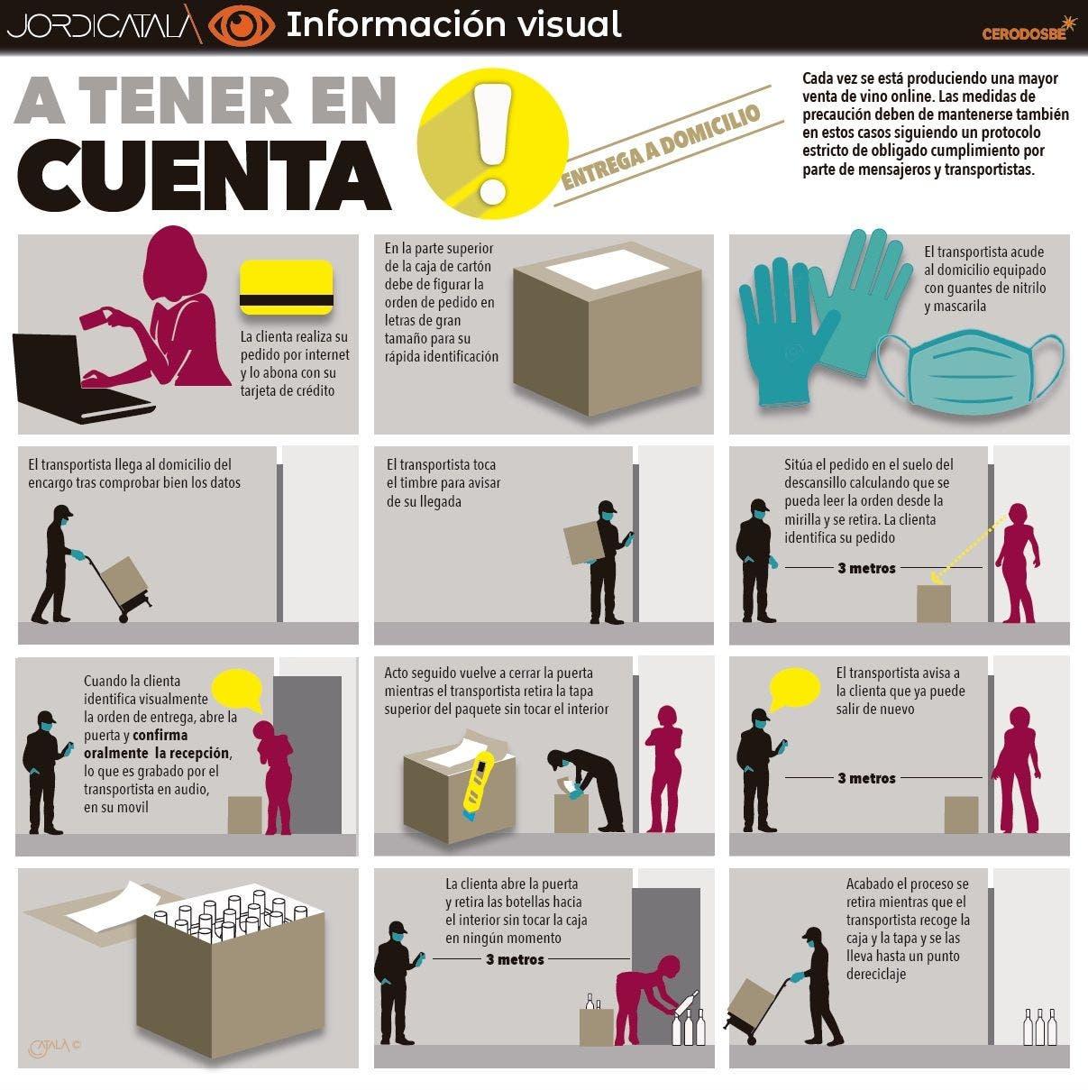 PROTOCOLO DEL VINO.InfografiÌa Jordi CatalaÌ€