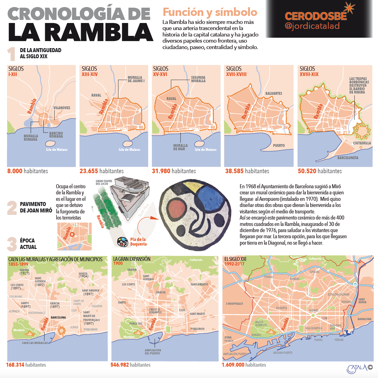 Historia de Las Ramblas, por Jordi Català