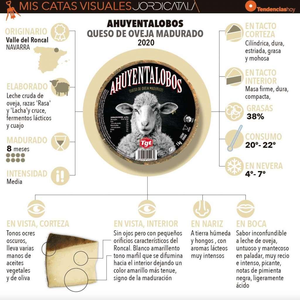 Ahuyentalobos 2 . Infografia Jordi Català