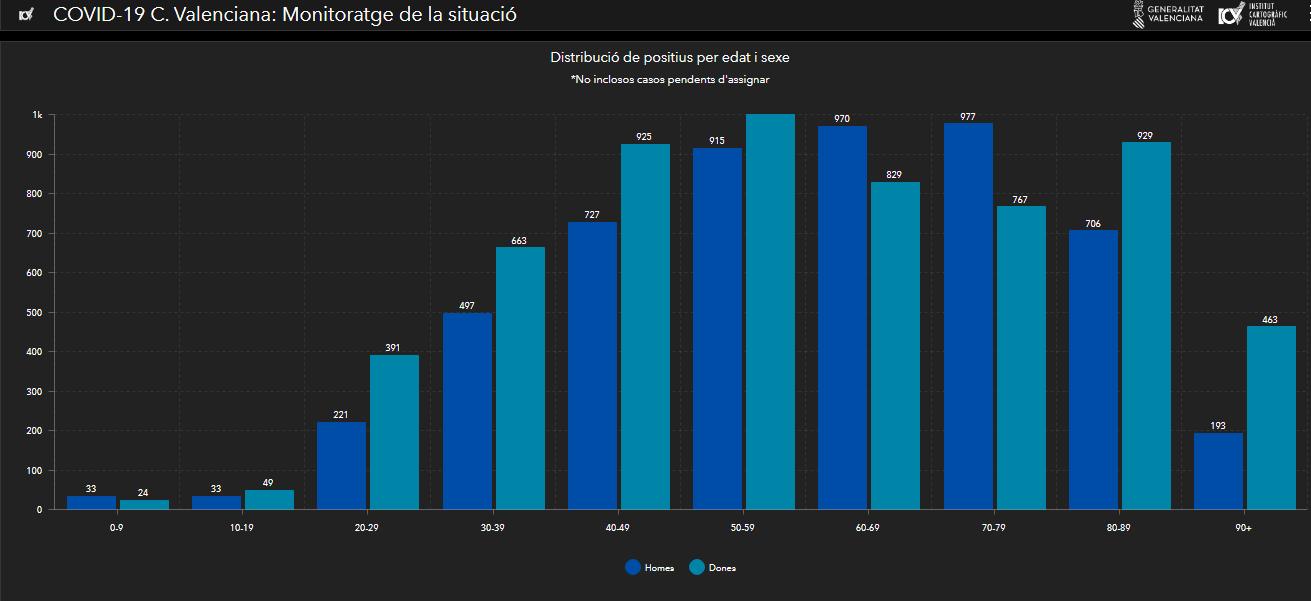 Datos GVA Sanitat   Casos positivos