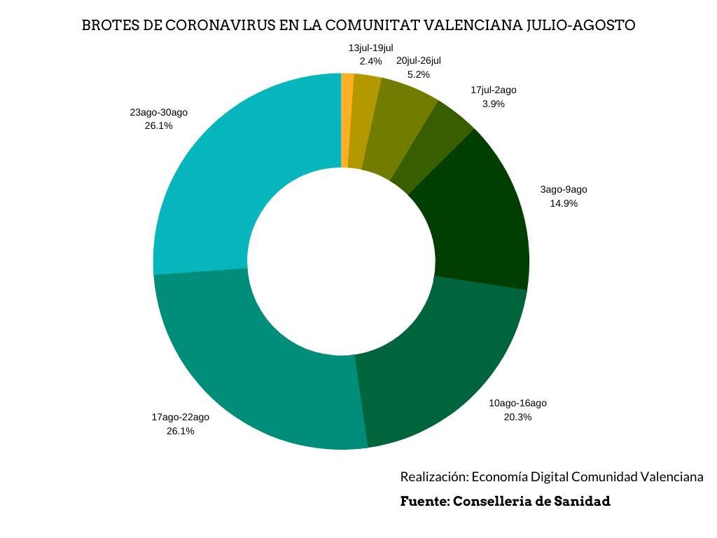 Gráfico brotes Comunitat Valenciana.