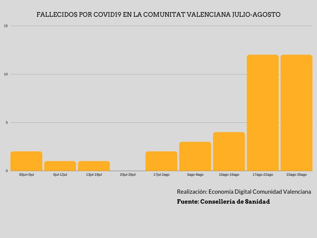 Gráfico fallecidos Comunitat Valenciana.