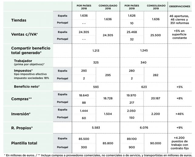 infografia datos mercadona cast