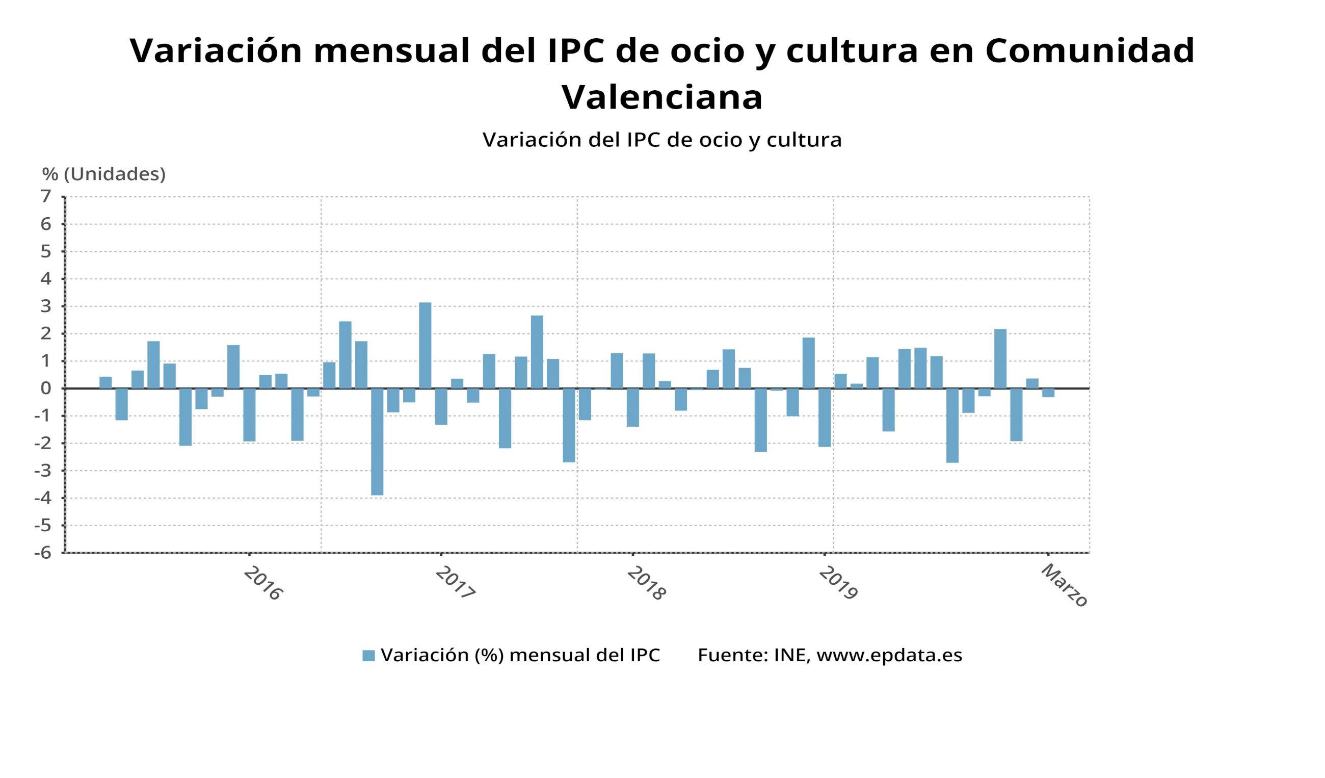 variacion mensual del ipc (5)