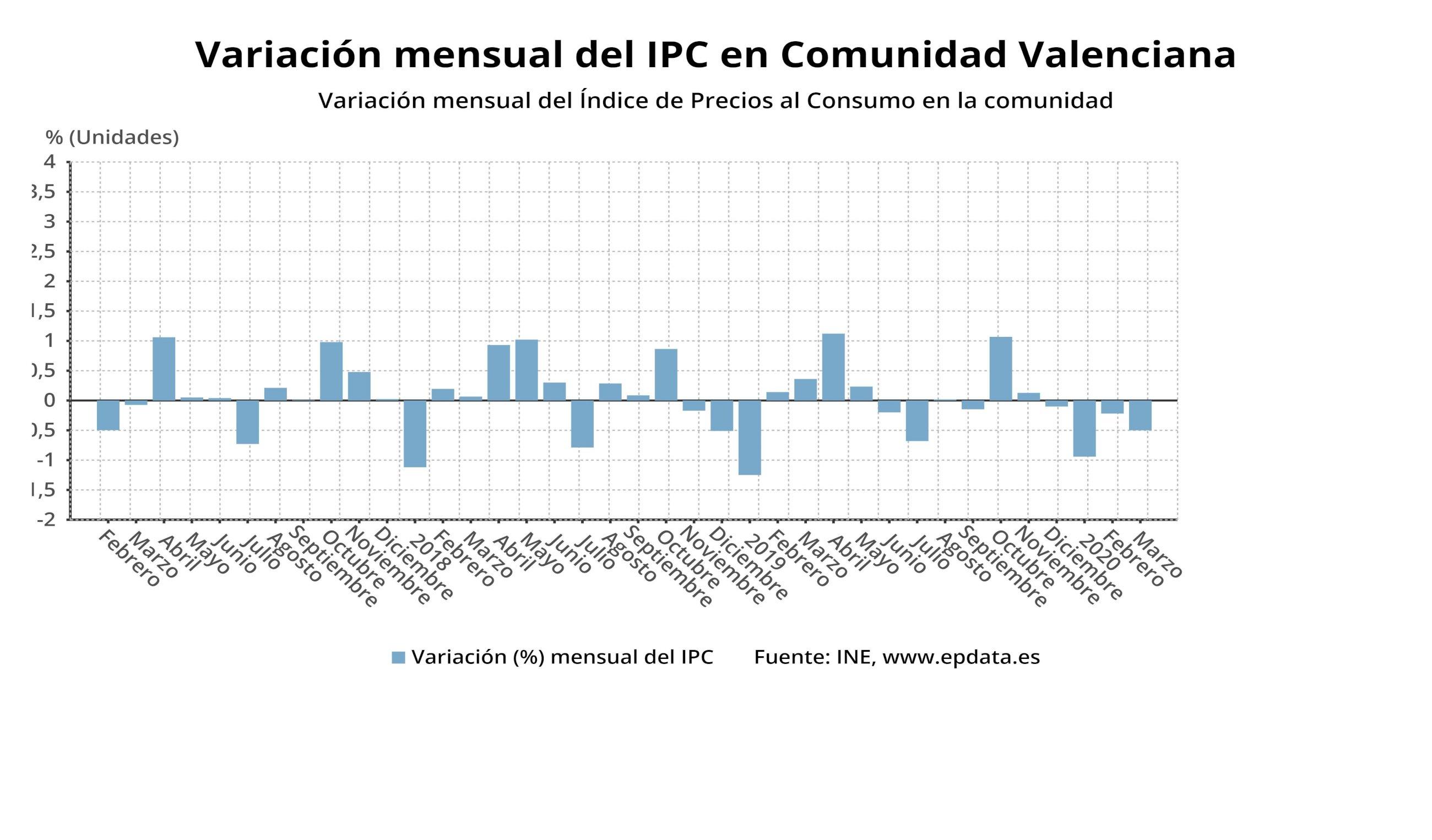 variacion mensual del ipc