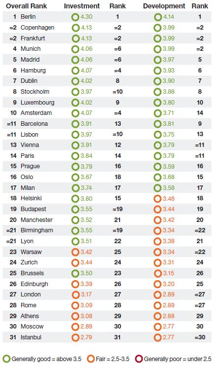 31 ciudades más atractivas para la inversión inmobiliaria