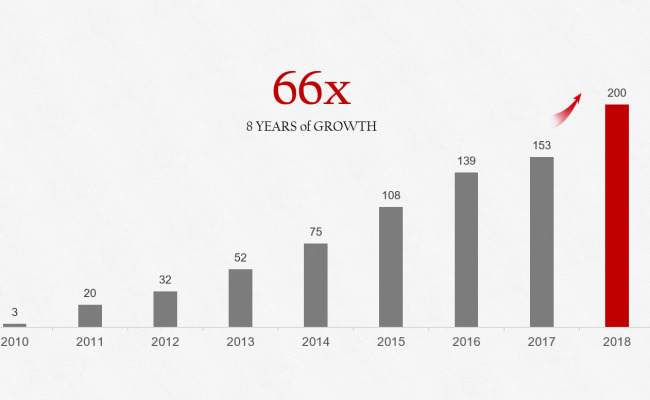 88x growth EN