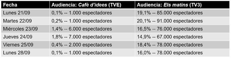 audiencia tve vs tv3