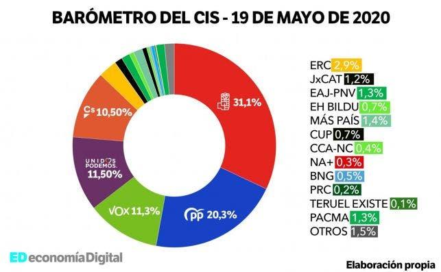 Barómetro de estimación de voto del CIS publicado el 19 de mayo y elaborado entre los días 4 y 13 del mismo mes. Fuente CIS