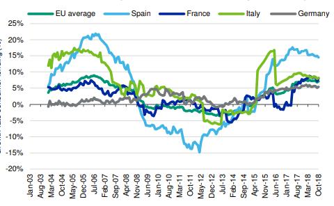 Tasa de crecimiento del crédito al consumo. Fuente: Moody's con datos del BCE