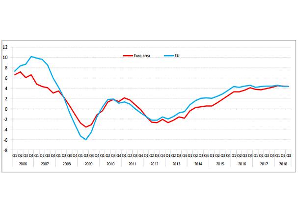 Variación anual del precio de la vivienda en la zona euro y la UE (en %). Fuente: Eurostat