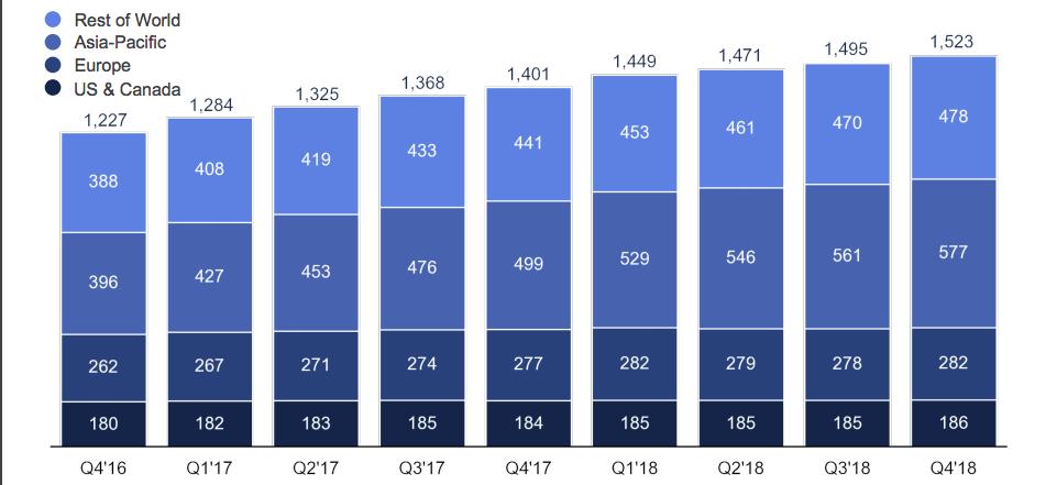 Evolución de los usuarios activos (DAUs) de Facebook.