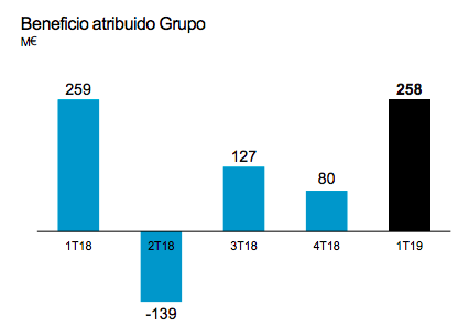 Beneficio atribuido Grupo. Fuente: Banc Sabadell