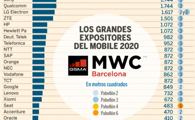 Distribución del MWC por metros cuadrados reservados por las empresas. Foto: Expansión