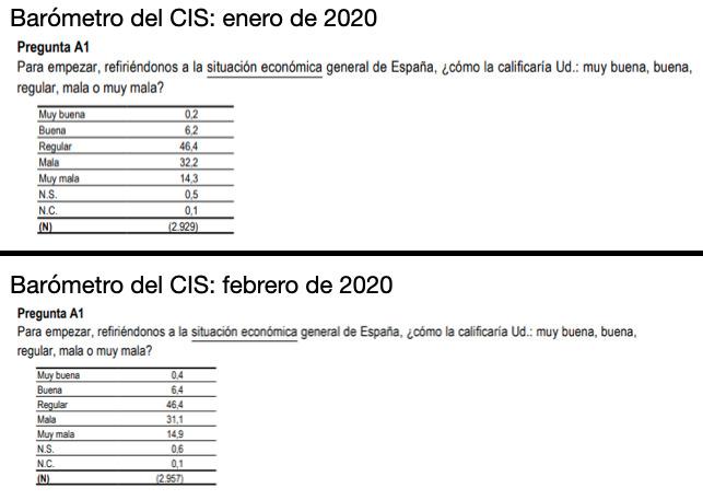 Pregunta del CIS sobre la situación económica en enero y febrero de 2020