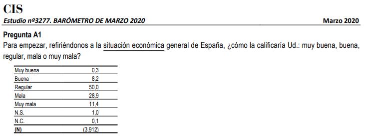 Pregunta sobre la economía española en el barómetro del CIS de marzo de 2020