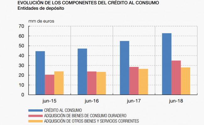 Evolución componentes crédicto al consumo. Fuente: Banco de España