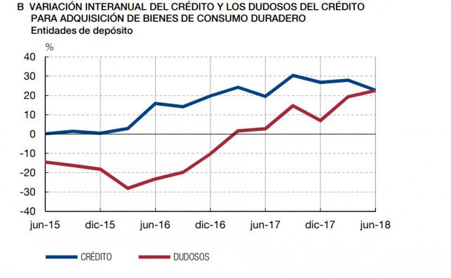 Gráfico del crédito al consumo. Fuente: Banco de España