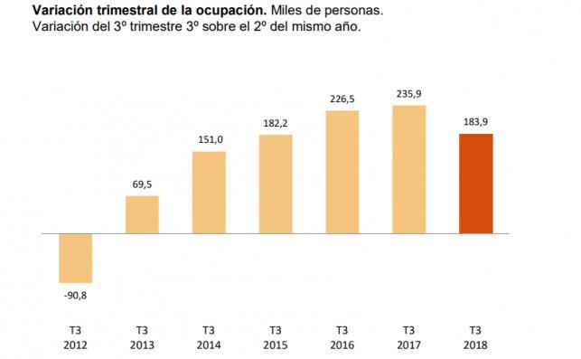 Variación trimestral de la ocupación. Fuente: EPA