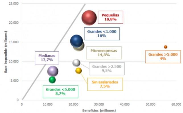 Tipos sobre los beneficios según el tipo de empresa. Fuente: Agencia tributaria