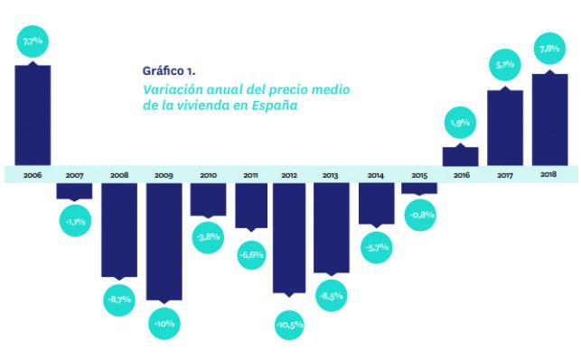 Variación anual del precio medio de la vivienda en España. Fuente: Fotocasa