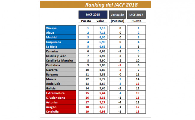 Ranking competitividad fiscal 2018. Fuente: IACF