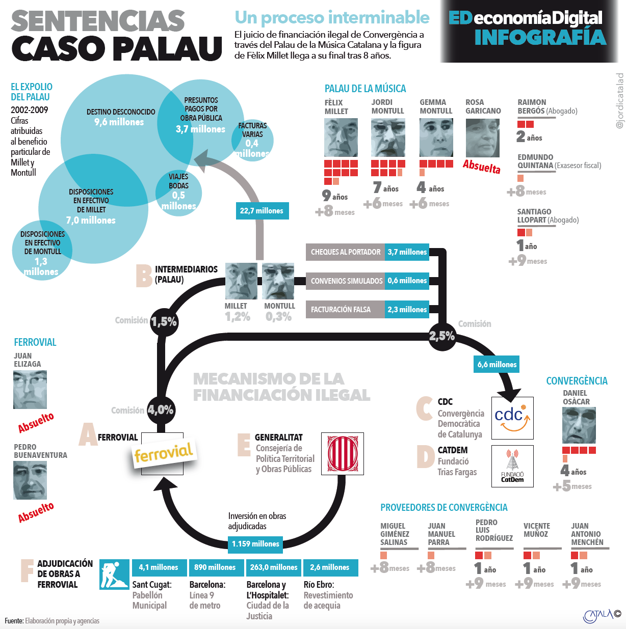 Infografía caso Palau. FIRMA: Jordi Català
