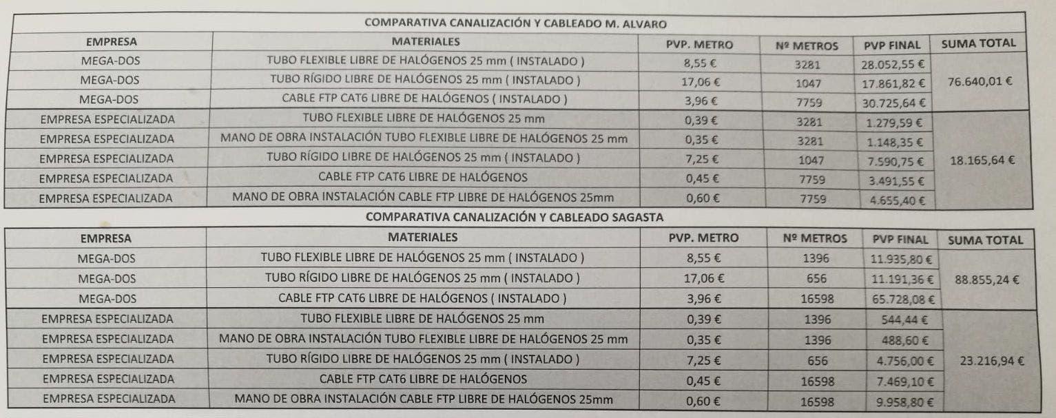 Comparativa seguridad Mega-2 y empresa especializada.
