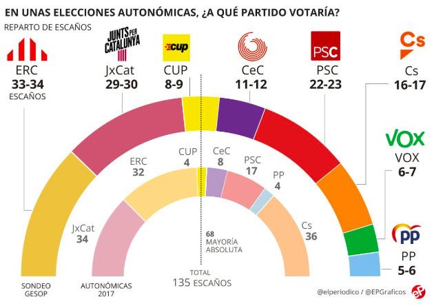 Composición del Parlament tras las elecciones