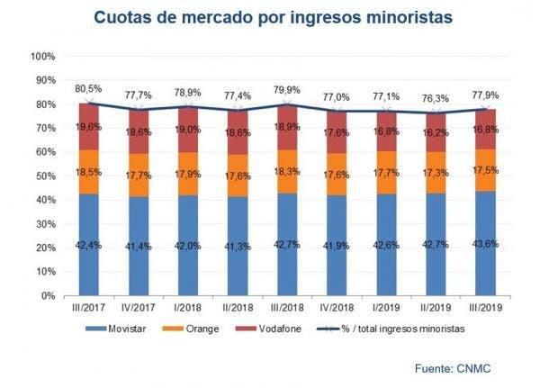 Cuota de ingresos minoristas. CNMC