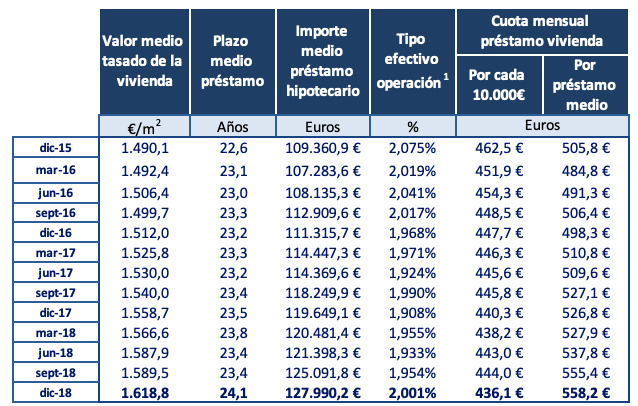 Situación del mercado hipotecario en España. Fuente: Asociación Hipotecaria Española