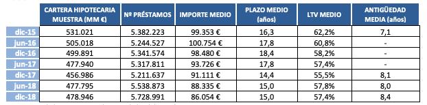 Hipotecas en España, importe medio y plazos. Fuente: Asociación Hipotecaria Española