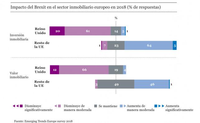 Impacto del Brexit en el sector inmobiliario