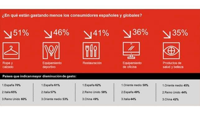 informe pwc cambios habitos consumidor