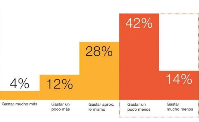 informe pwc gasto consumidor